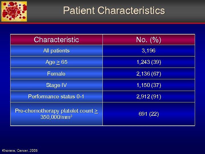 Patient Characteristics Characteristic No. (%) All patients 3, 196 Age > 65 1, 243