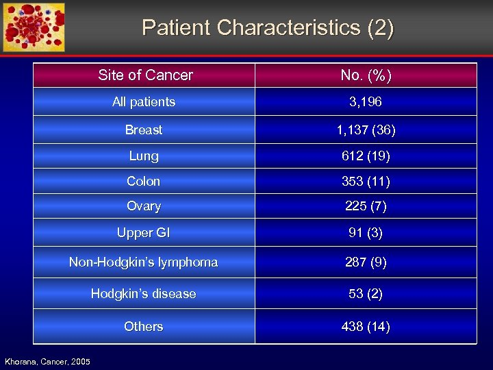 Patient Characteristics (2) Site of Cancer No. (%) All patients 3, 196 Breast 1,