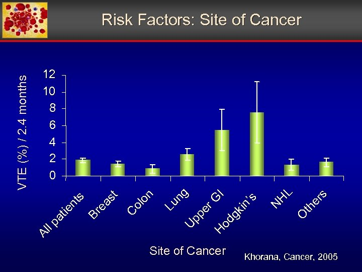 Site of Cancer O th er s N H L Lu ng U pp