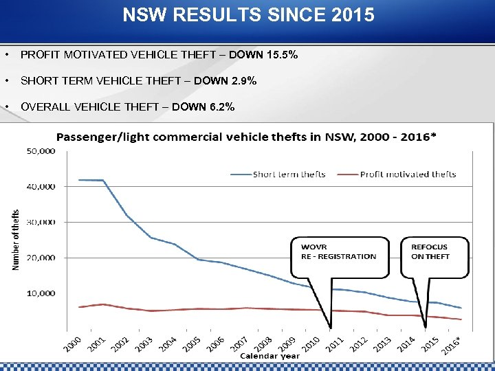 NSW RESULTS SINCE 2015 • PROFIT MOTIVATED VEHICLE THEFT – DOWN 15. 5% •