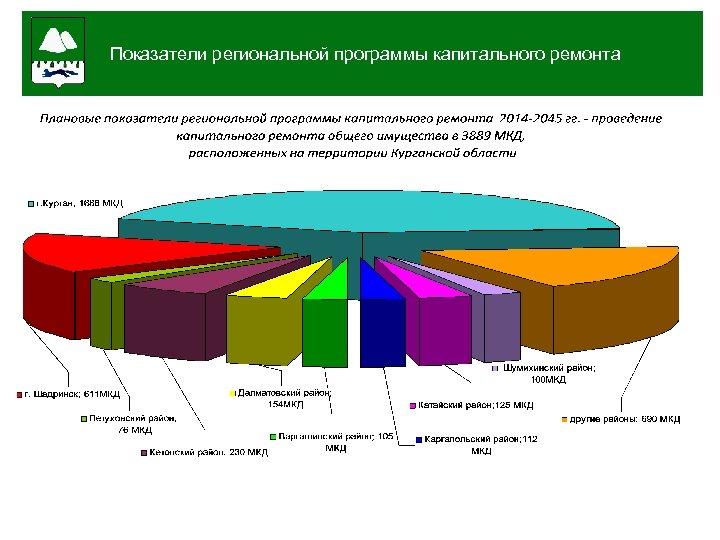 6 мес. Показатели региональной программы капитального ремонта