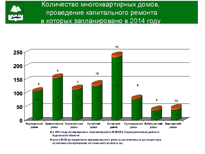за 6. Количество многоквартирных домов, проведение капитального ремонта в которых запланировано в 2014 году
