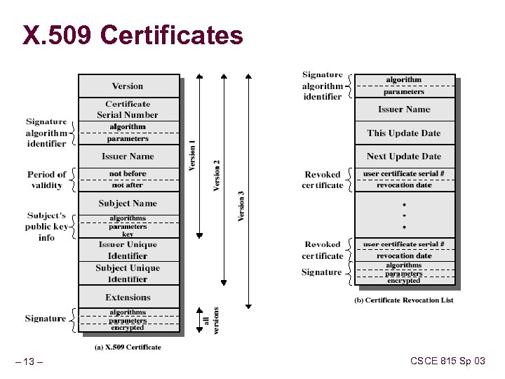 X. 509 Certificates – 13 – CSCE 815 Sp 03