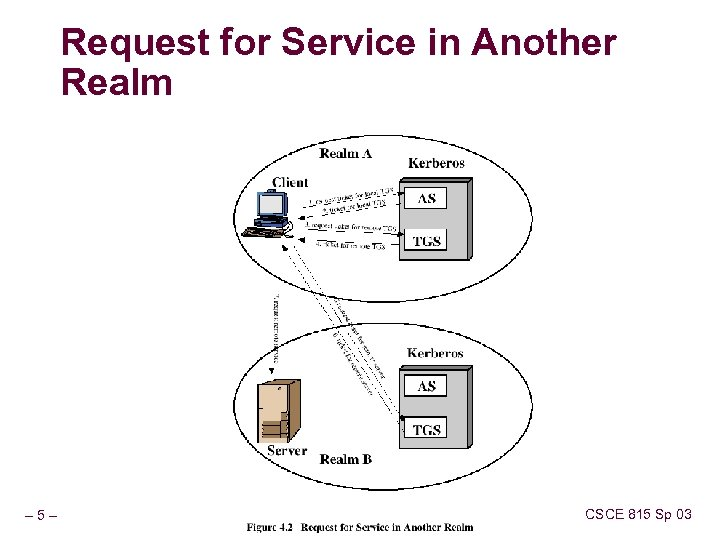 Request for Service in Another Realm – 5– CSCE 815 Sp 03