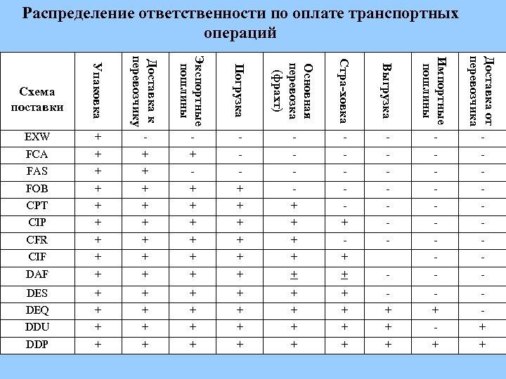 Распределение ответственности по оплате транспортных операций Упаковка Доставка к перевозчику Экспортные пошлины Погрузка Основная