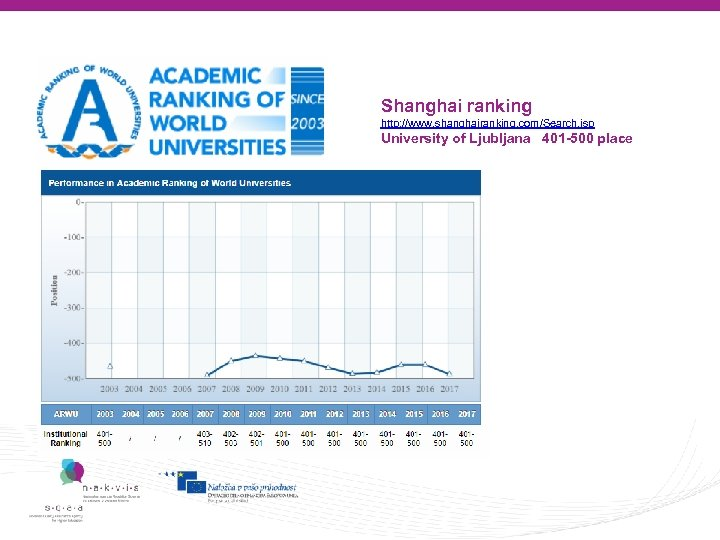 Some rankings Shanghai ranking http: //www. shanghairanking. com/Search. jsp University of Ljubljana 401 -500