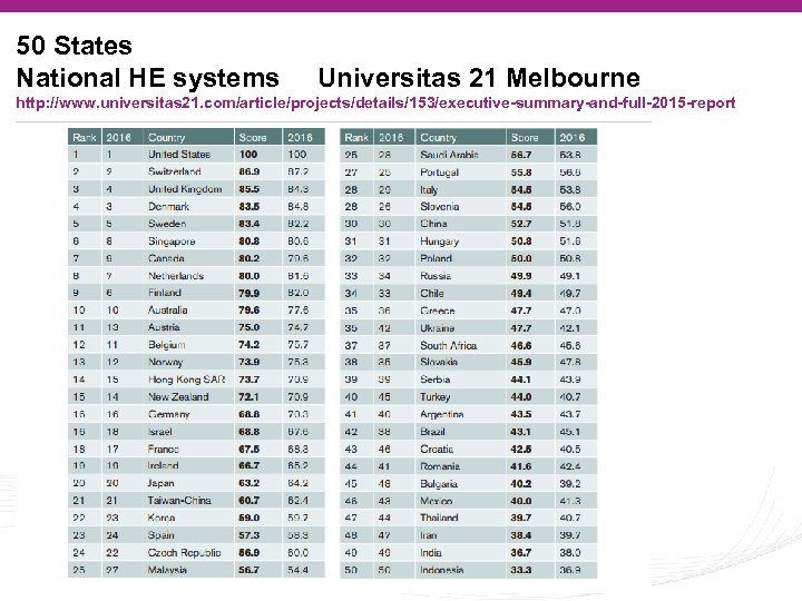 50 States National HE systems Universitas 21 Melbourne http: //www. universitas 21. com/article/projects/details/153/executive-summary-and-full-2015 -report