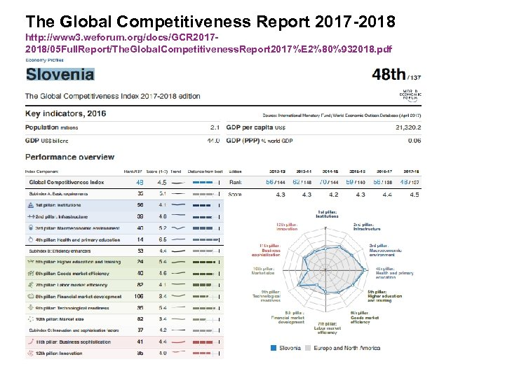 The Global Competitiveness Report 2017 -2018 http: //www 3. weforum. org/docs/GCR 20172018/05 Full. Report/The.
