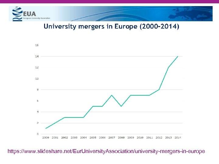https: //www. slideshare. net/Eur. University. Association/university-mergers-in-europe