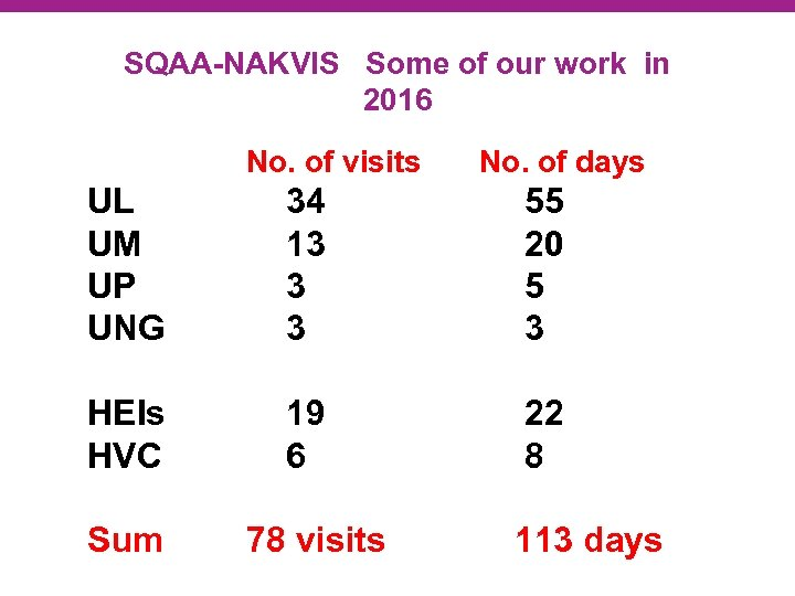 SQAA-NAKVIS Some of our work in 2016 No. of visits No. of days UL