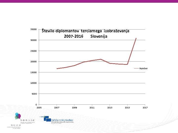 35000 30000 Število diplomantov terciarnega izobraževanja 2007 -2016 Slovenija 25000 20000 Number 15000 10000