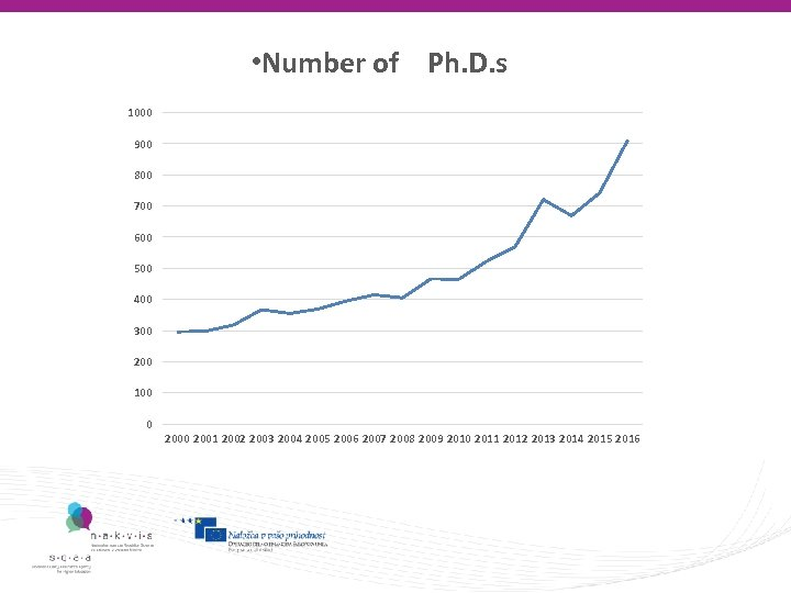 • Number of Ph. D. s 1000 900 800 700 600 500 400