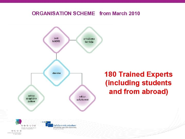 ORGANISATION SCHEME from March 2010 180 Trained Experts (including students and from abroad)