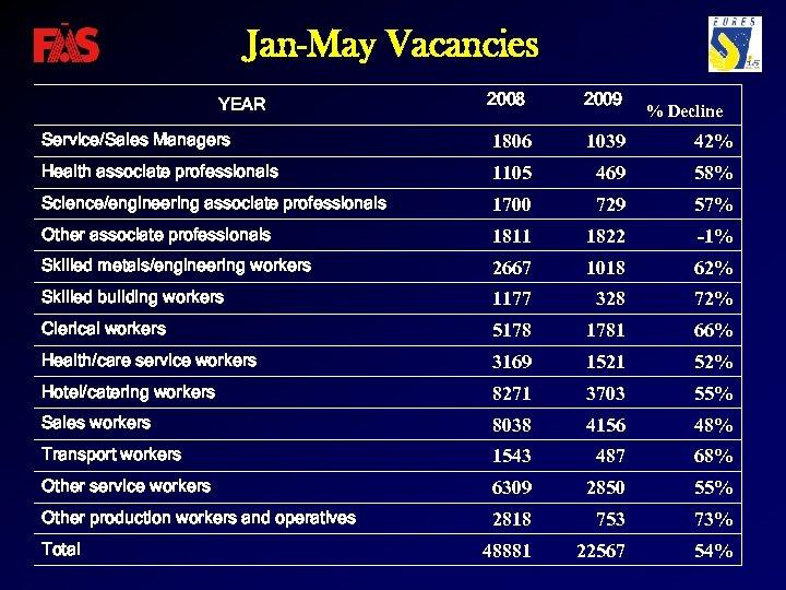 Jan-May Vacancies 2008 2009 Service/Sales Managers 1806 1039 42% Health associate professionals 1105 469