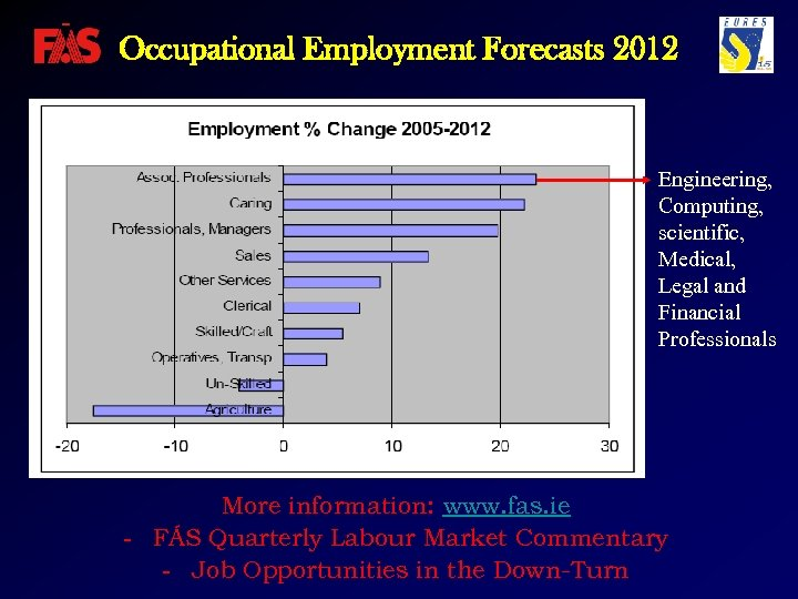 Occupational Employment Forecasts 2012 Engineering, Computing, scientific, Medical, Legal and Financial Professionals More information: