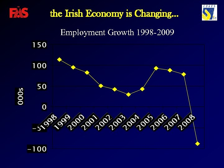 the Irish Economy is Changing… Employment Growth 1998 -2009