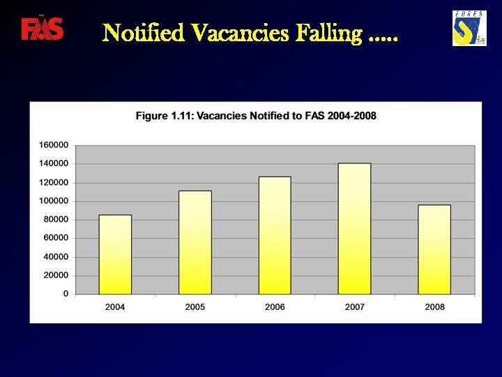 Notified Vacancies Falling …. .