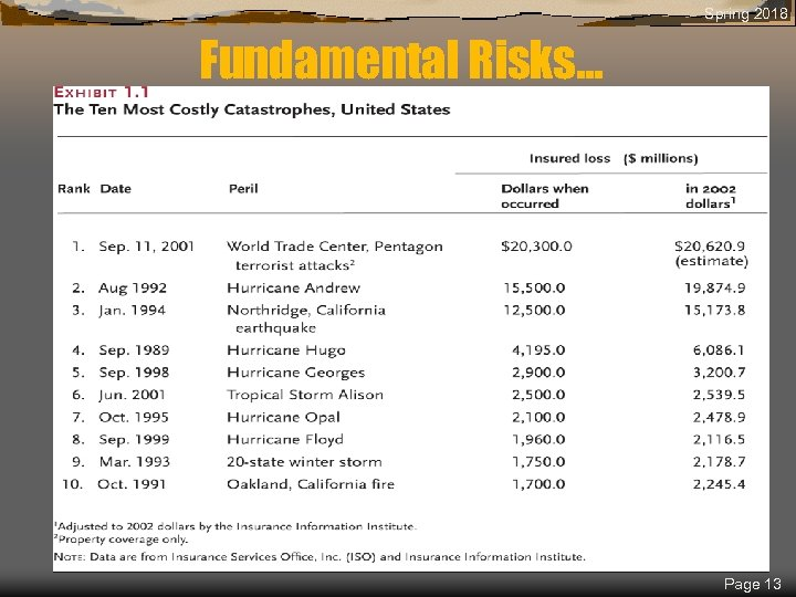 Spring 2018 Fundamental Risks. . . Page 13