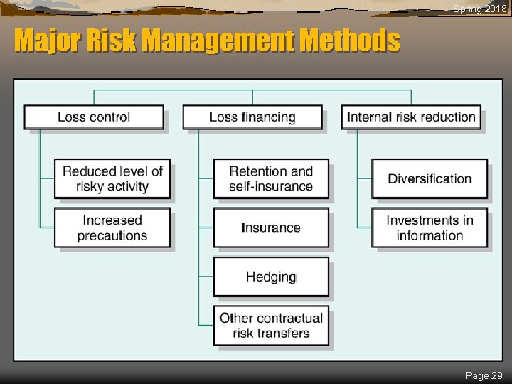 Spring 2018 Major Risk Management Methods Page 29