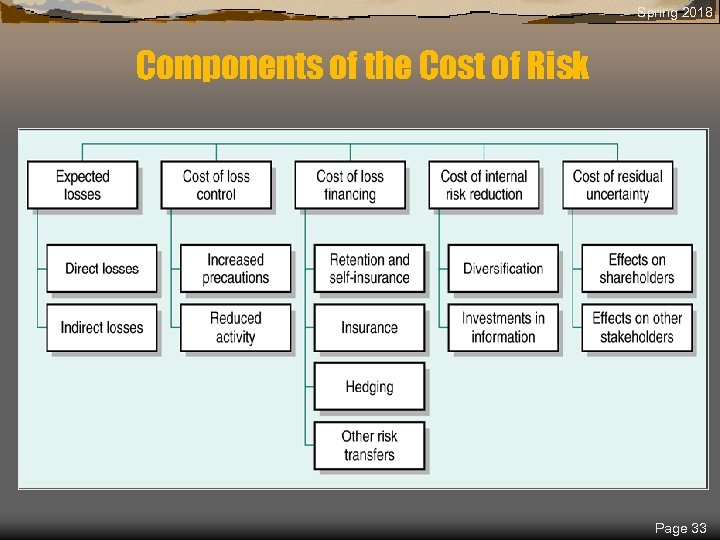Spring 2018 Components of the Cost of Risk Page 33