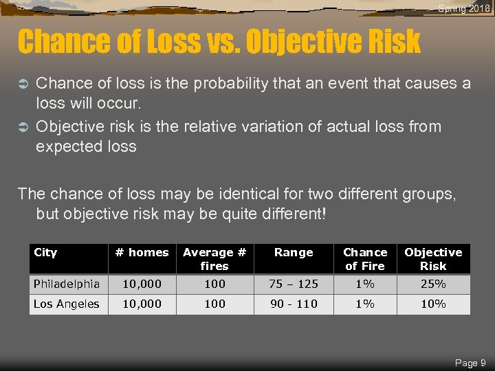 Spring 2018 Chance of Loss vs. Objective Risk Chance of loss is the probability
