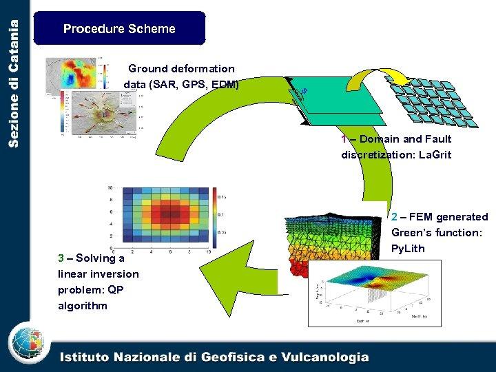 Procedure Scheme s Ground deformation data (SAR, GPS, EDM) 1 – Domain and Fault