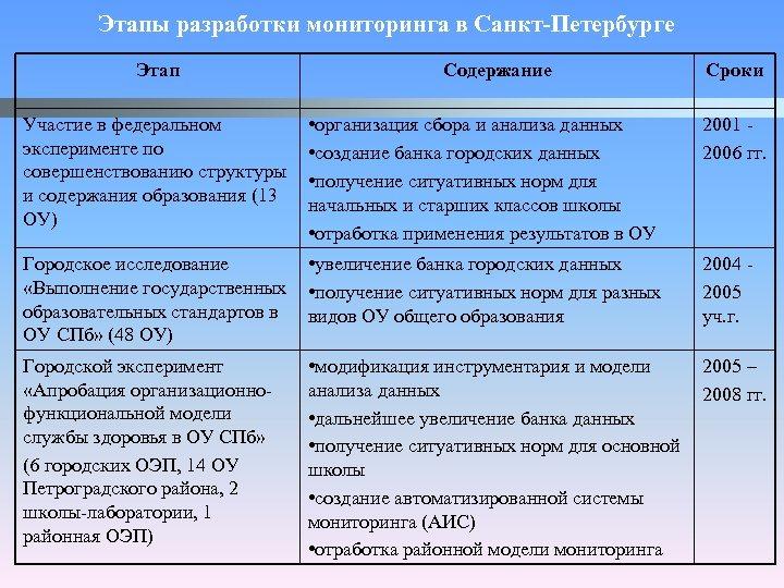 Этапы разработки мониторинга в Санкт-Петербурге Этап Участие в федеральном эксперименте по совершенствованию структуры и
