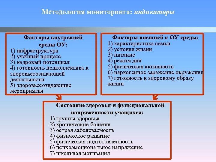 Методология мониторинга: индикаторы Факторы внутренней среды ОУ: 1) инфраструктура 2) учебный процесс 3) кадровый