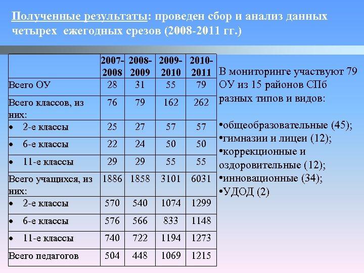 Полученные результаты: проведен сбор и анализ данных четырех ежегодных срезов (2008 -2011 гг. )