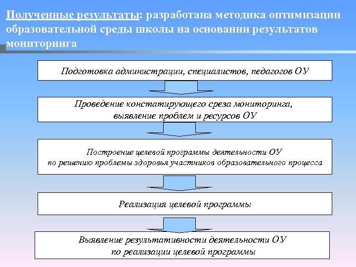 Полученные результаты: разработана методика оптимизации образовательной среды школы на основании результатов мониторинга Подготовка администрации,