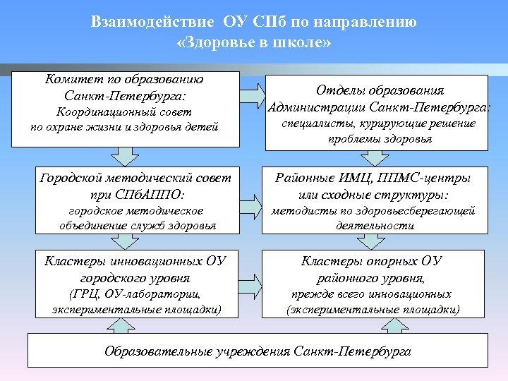 Взаимодействие ОУ СПб по направлению «Здоровье в школе» Комитет по образованию Санкт-Петербурга: Координационный совет