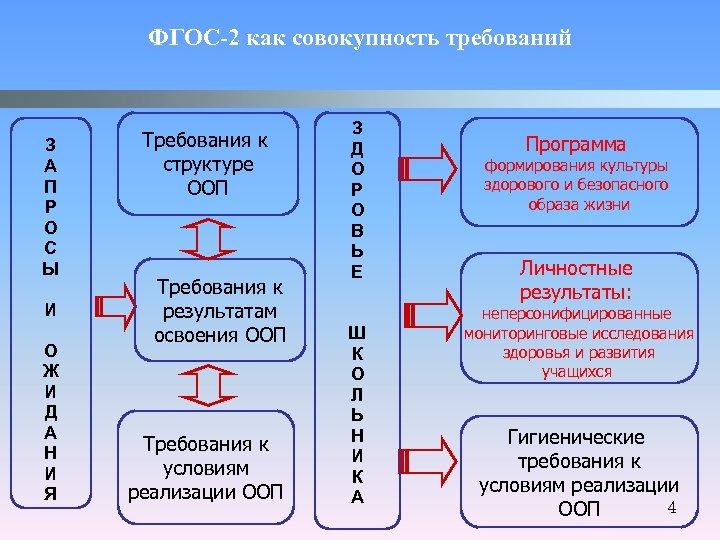 ФГОС-2 как совокупность требований З А П Р О С Ы И О Ж