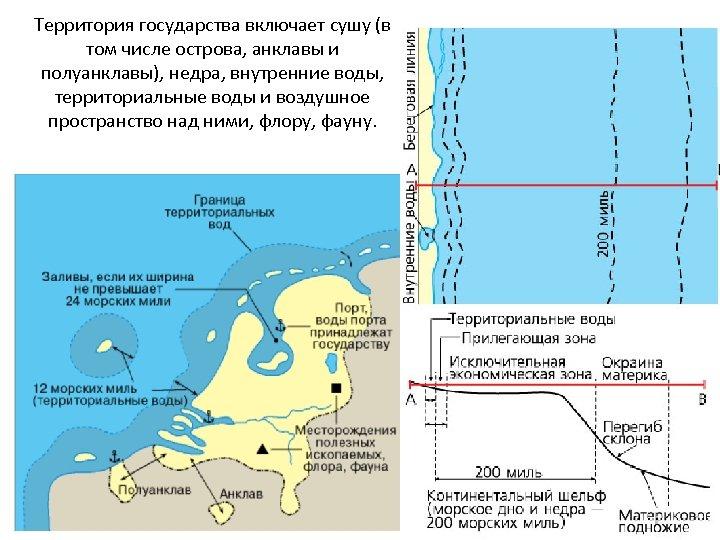 Территория государства включает сушу (в том числе острова, анклавы и полуанклавы), недра, внутренние воды,