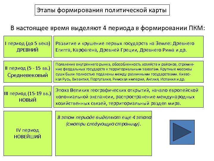 Этапы формирования политической карты В настоящее время выделяют 4 периода в формировании ПКМ: I
