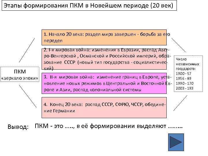 Этапы формирования ПКМ в Новейшем периоде (20 век) 1. Начало 20 века: раздел мира