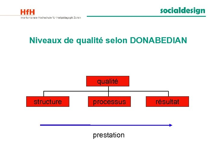 Niveaux de qualité selon DONABEDIAN qualité structure processus prestation résultat