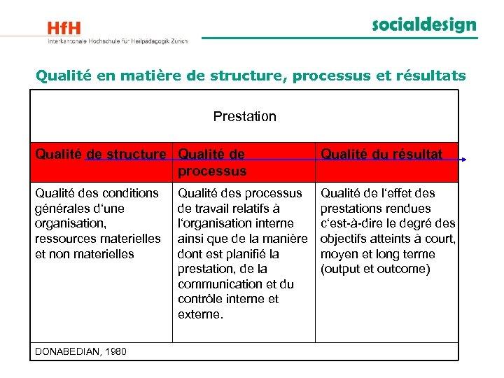 Qualité en matière de structure, processus et résultats Prestation Qualité de structure Qualité de