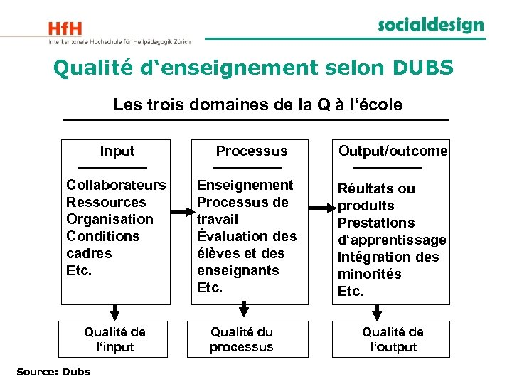Qualité d'enseignement selon DUBS Les trois domaines de la Q à l'école Input Collaborateurs