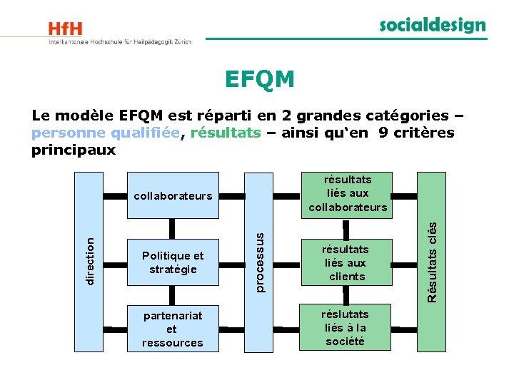 EFQM Le modèle EFQM est réparti en 2 grandes catégories – personne qualifiée, résultats