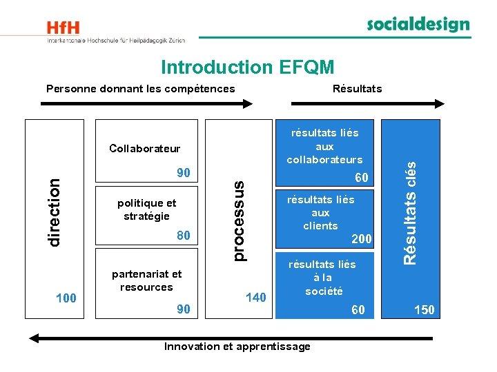 Introduction EFQM Résultats résultats liés aux collaborateurs 100 90 politique et stratégie 80 partenariat