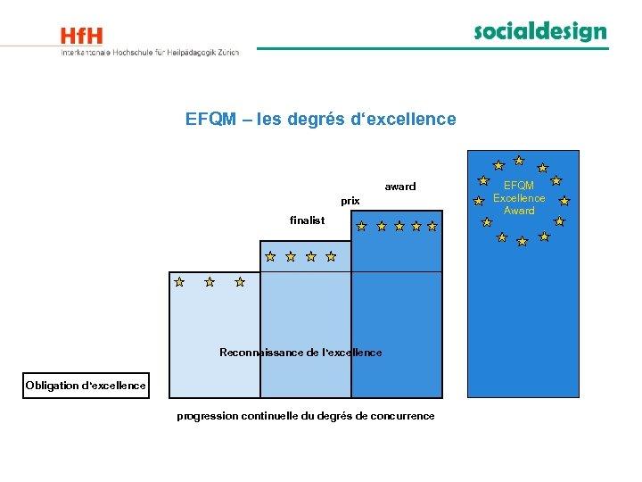 EFQM – les degrés d'excellence award prix finalist Reconnaissance de l'excellence Obligation d'excellence progression