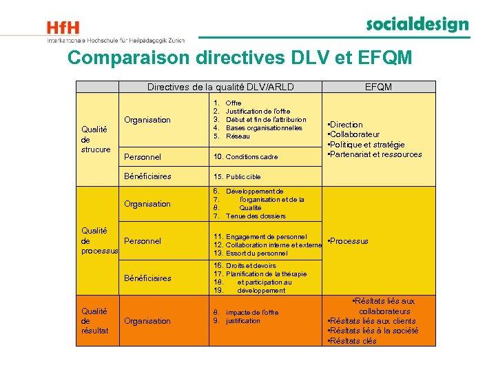 Comparaison directives DLV et EFQM Directives de la qualité DLV/ARLD Organisation Personnel 10. Conditions