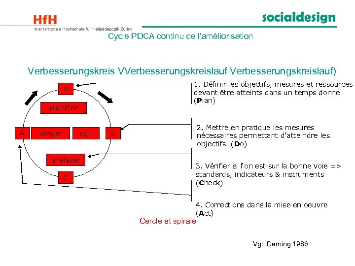 Cycle PDCA continu de l'améliorisation Verbesserungskreis VVerbesserungskreislauf) 1. Définir les objectifs, mesures et ressources