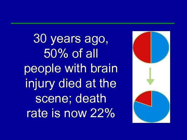 30 years ago, 50% of all people with brain injury died at the scene;