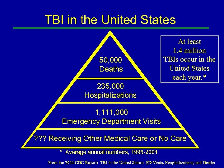 TBI in the United States 50, 000 Deaths At least 1. 4 million TBIs