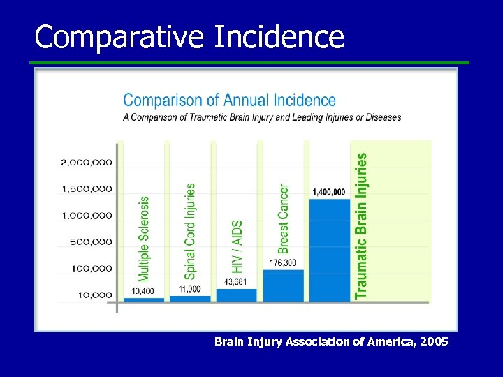 Comparative Incidence Brain Injury Association of America, 2005