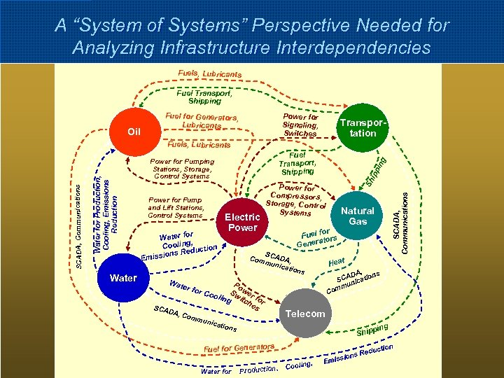 """A """"System of Systems"""" Perspective Needed for Analyzing Infrastructure Interdependencies Fuels, Lubricants Fuel Transport,"""