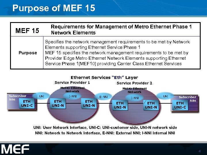 Purpose of MEF 15 Purpose Requirements for Management of Metro Ethernet Phase 1 Network