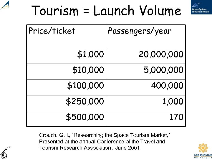 Tourism = Launch Volume Price/ticket Passengers/year $1, 000 20, 000 $10, 000 5, 000