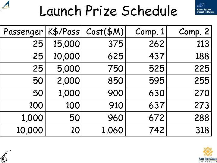 Launch Prize Schedule Passenger K$/Pass Cost($M) 25 15, 000 375 25 10, 000 625
